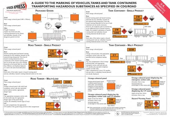 Warehouse Chemical Segregation Chart Poster HSG71 A2