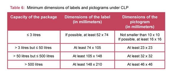 GHS Labels / CLP Labels | Buy Directly From Hibiscus Plc